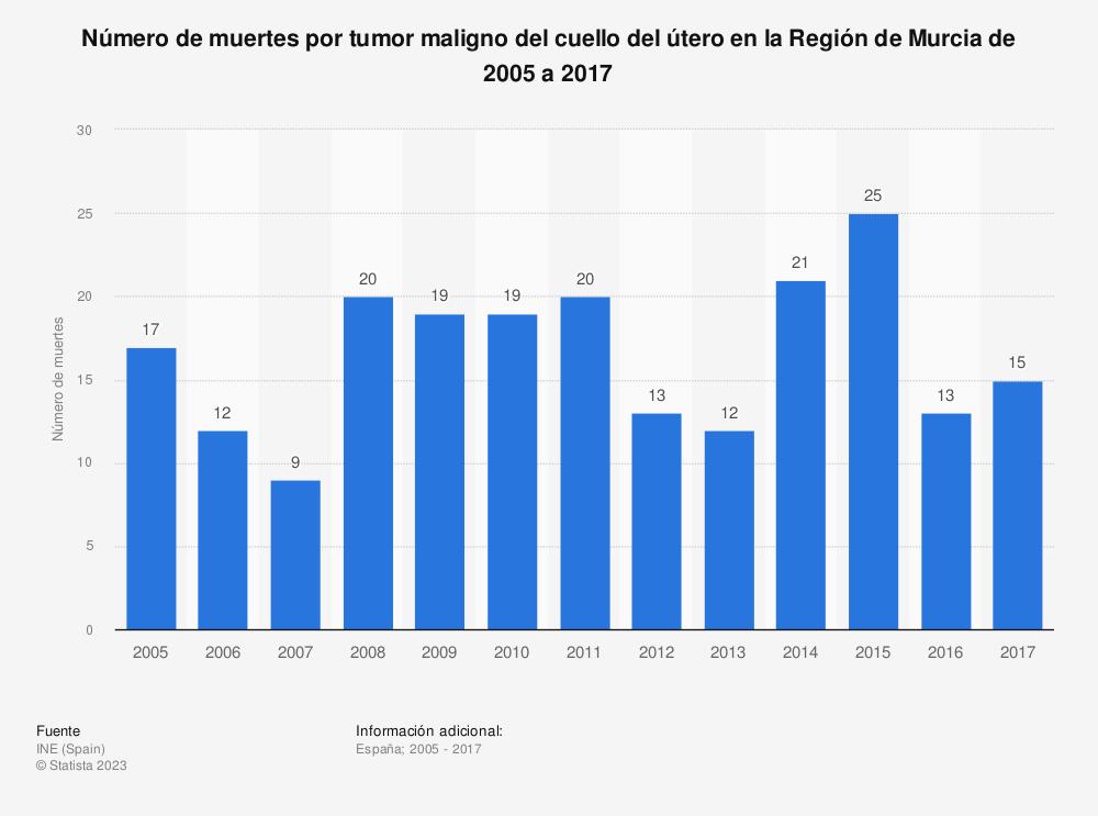 Estadística: Número de muertes por tumor maligno del cuello del útero en la Región de Murcia de 2005 a 2017 | Statista