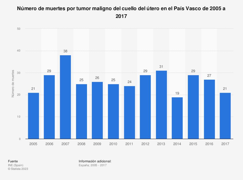 Estadística: Número de muertes por tumor maligno del cuello del útero en el País Vasco de 2005 a 2017 | Statista