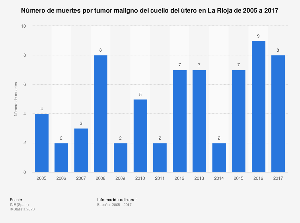 Estadística: Número de muertes por tumor maligno del cuello del útero en La Rioja de 2005 a 2017 | Statista