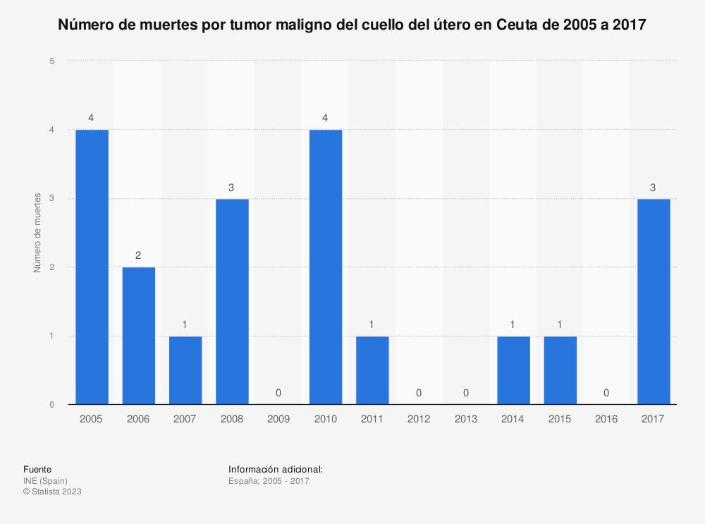 Estadística: Número de muertes por tumor maligno del cuello del útero en Ceuta de 2005 a 2017 | Statista