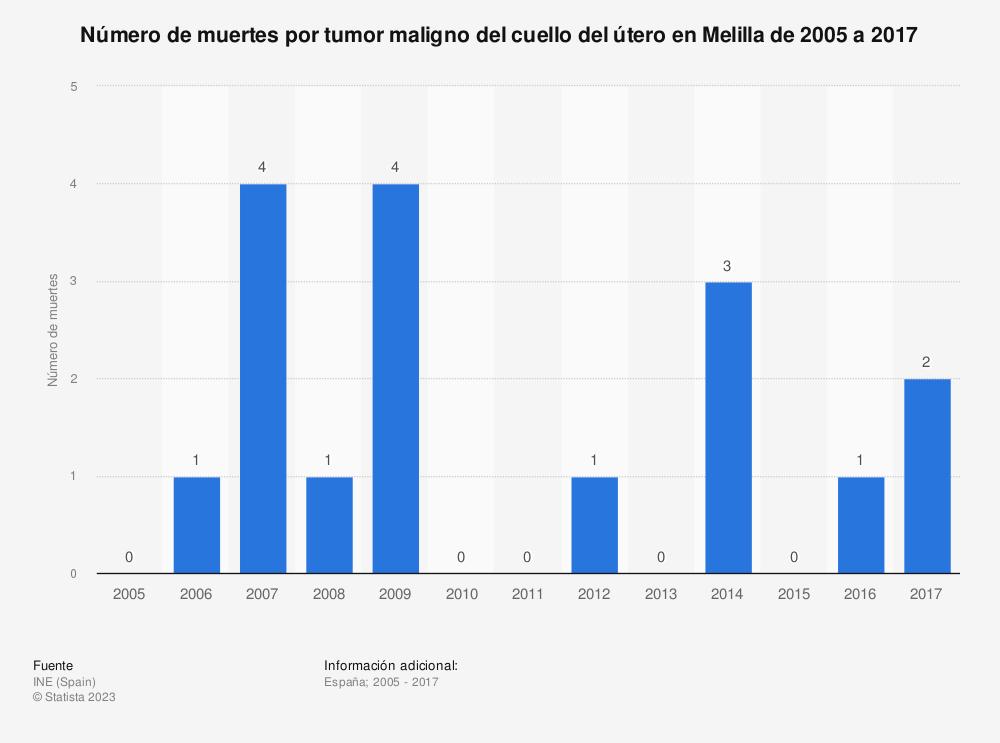 Estadística: Número de muertes por tumor maligno del cuello del útero en Melilla de 2005 a 2017 | Statista