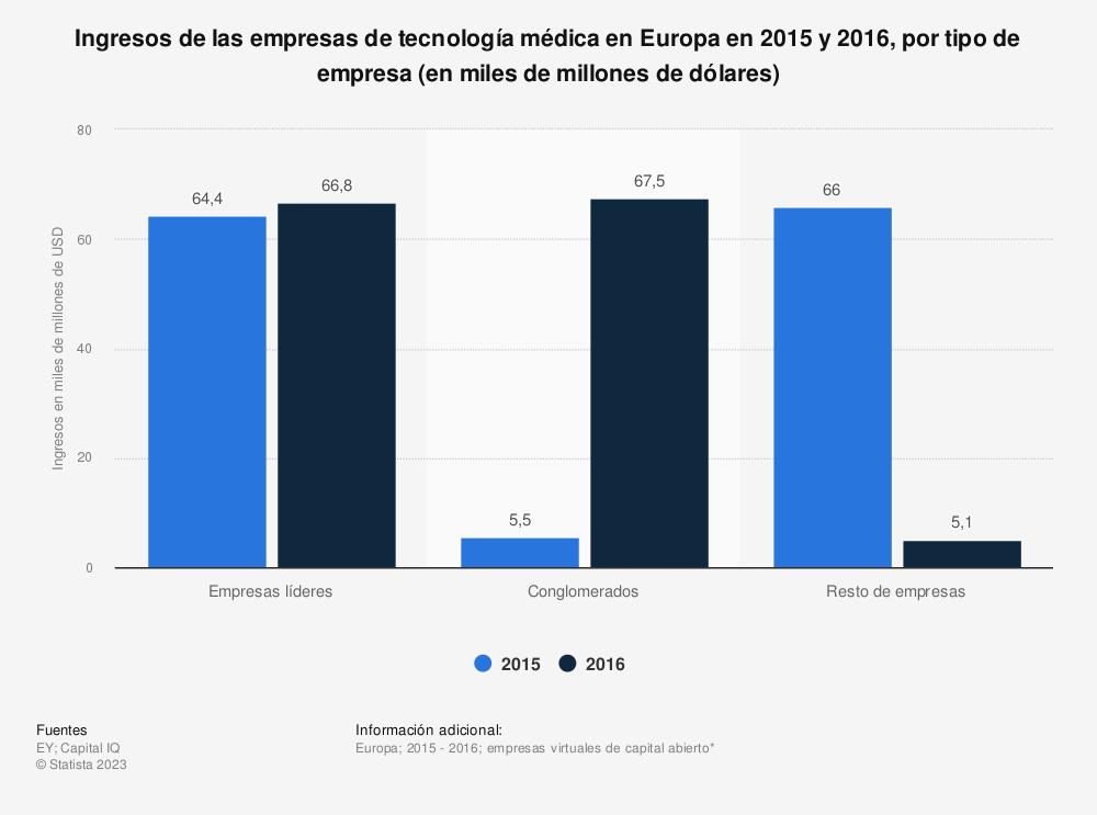 Estadística: Ingresos de las empresas de tecnología médica en Europa en 2015 y 2016, por tipo de empresa (en miles de millones de dólares) | Statista