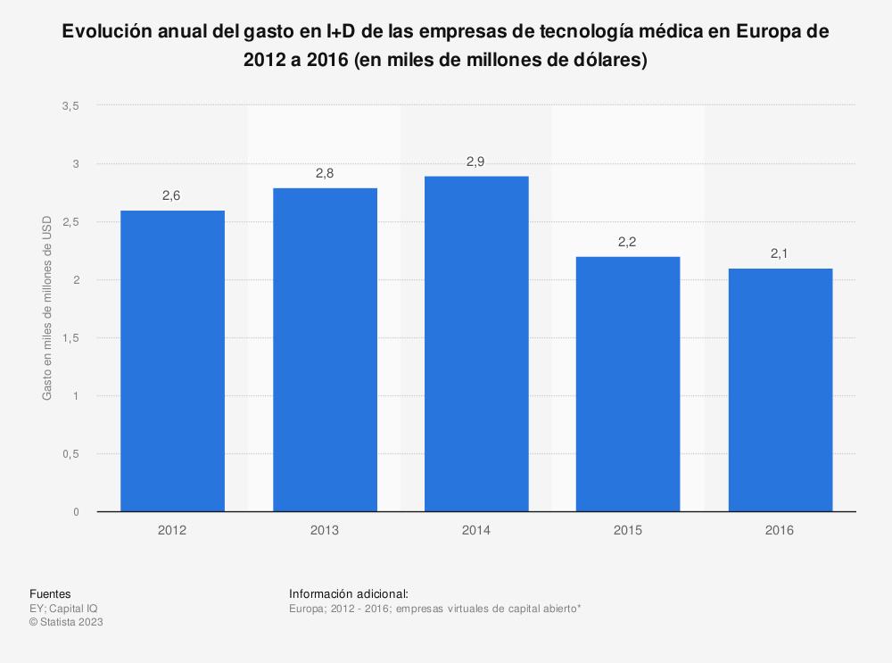 Estadística: Evolución anual del gasto en I+D de las empresas de tecnología médica en Europa de 2012 a 2016 (en miles de millones de dólares) | Statista
