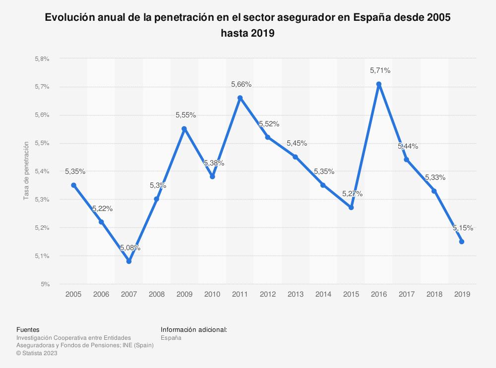 Estadística: Evolución anual de la penetración en el sector asegurador en España desde 2005 hasta 2019 | Statista