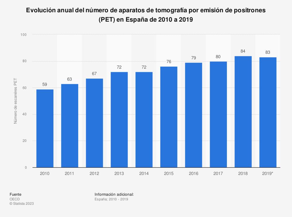 Estadística: Evolución anual del número de aparatos de tomografía por emisión de positrones (PET) en España de 2010 a 2017 | Statista
