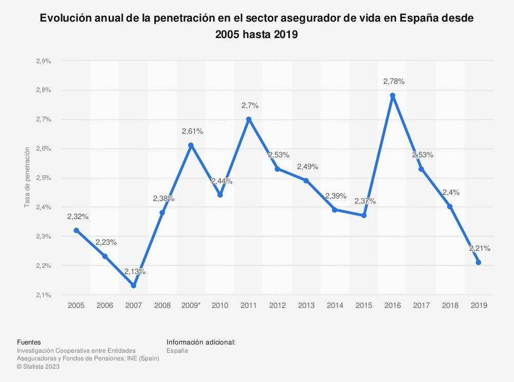 Estadística: Evolución anual de la penetración en el sector asegurador de vida en España desde 2005 hasta 2019 | Statista