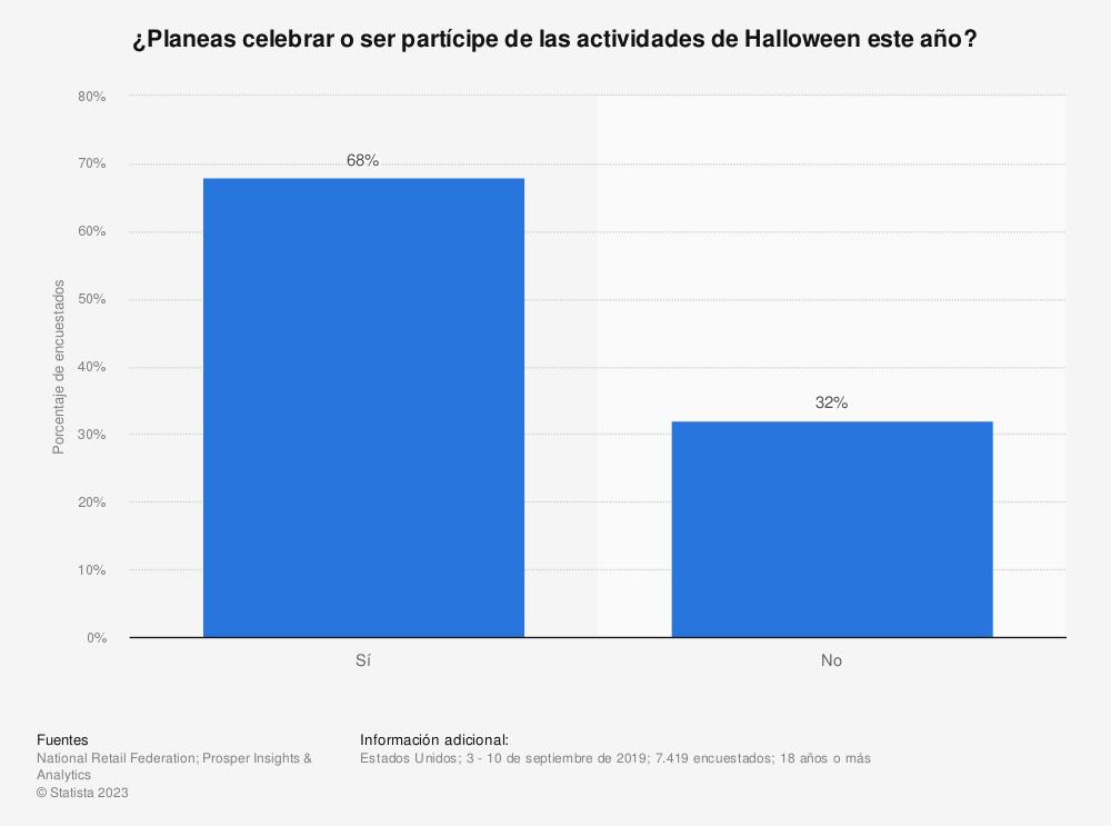 Estadística: ¿Planeas celebrar o ser partícipe de las actividades de Halloween este año? | Statista