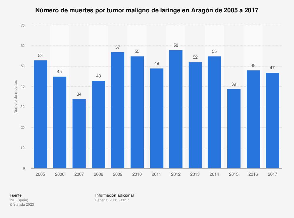 Estadística: Número de muertes por tumor maligno de laringe en Aragón de 2005 a 2017 | Statista