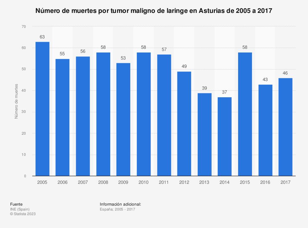 Estadística: Número de muertes por tumor maligno de laringe en Asturias de 2005 a 2017 | Statista