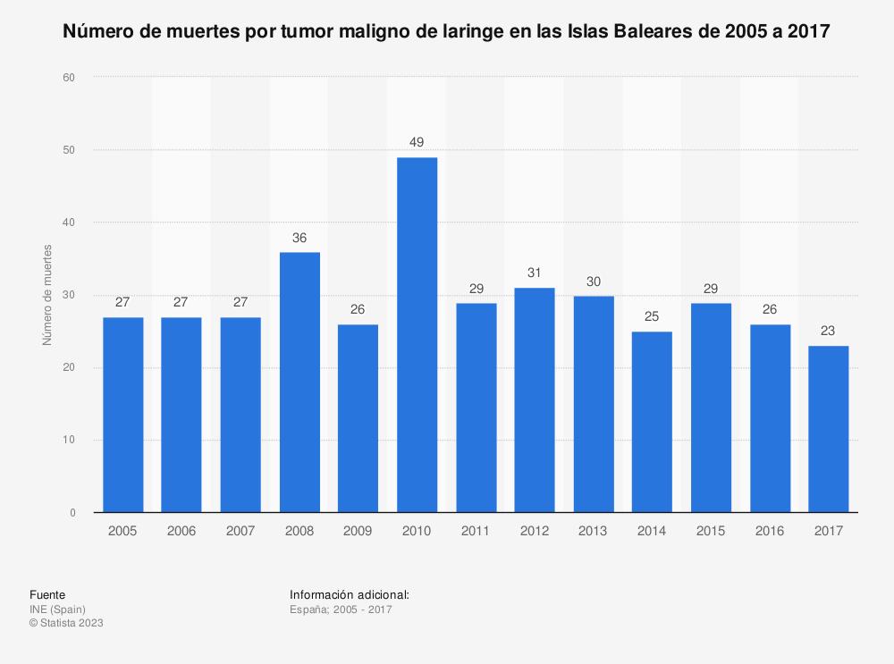 Estadística: Número de muertes por tumor maligno de laringe en las Islas Baleares de 2005 a 2017 | Statista