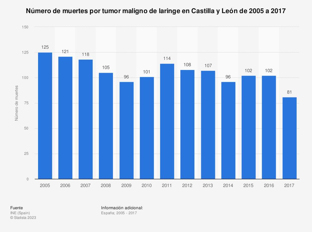 Estadística: Número de muertes por tumor maligno de laringe en Castilla y León de 2005 a 2017 | Statista