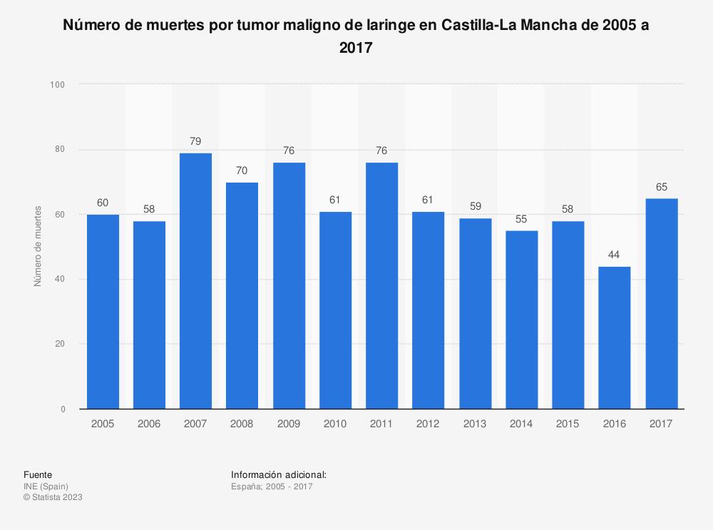 Estadística: Número de muertes por tumor maligno de laringe en Castilla-La Mancha de 2005 a 2017 | Statista
