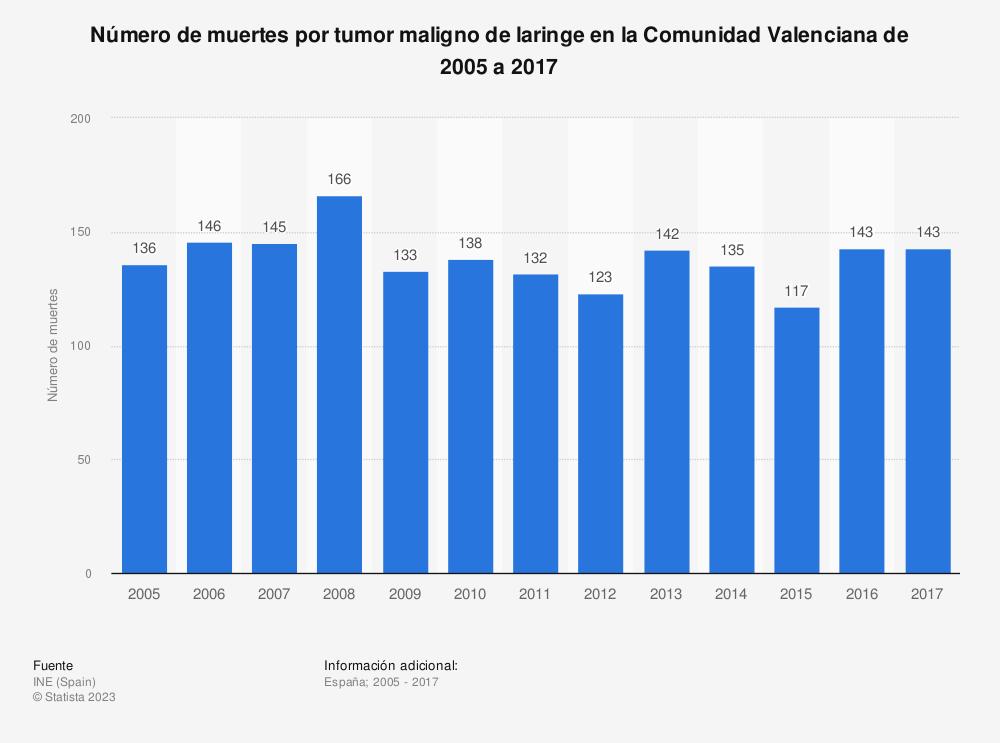 Estadística: Número de muertes por tumor maligno de laringe en la Comunidad Valenciana de 2005 a 2017 | Statista