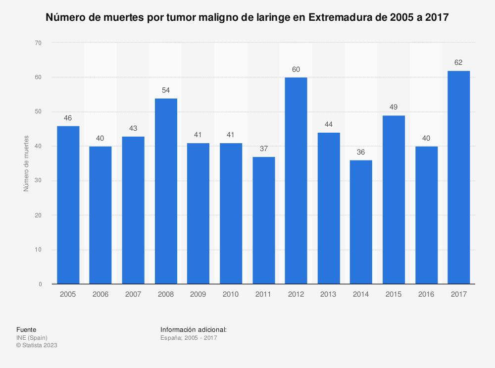 Estadística: Número de muertes por tumor maligno de laringe en Extremadura de 2005 a 2017 | Statista