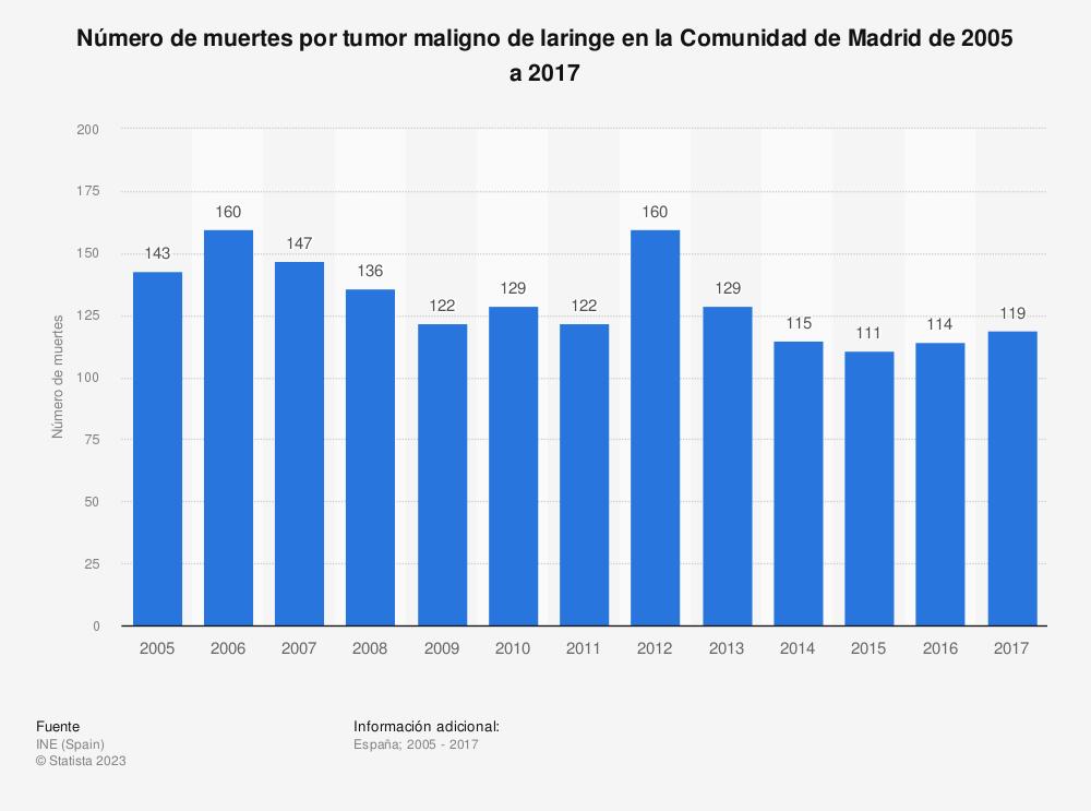 Estadística: Número de muertes por tumor maligno de laringe en la Comunidad de Madrid de 2005 a 2017 | Statista
