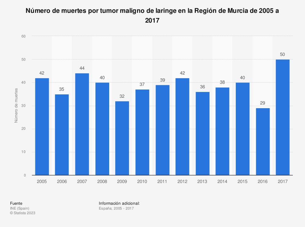 Estadística: Número de muertes por tumor maligno de laringe en la Región de Murcia de 2005 a 2017 | Statista