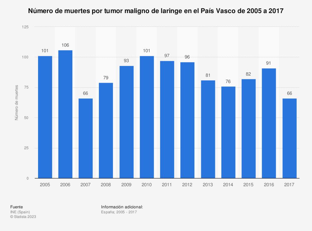 Estadística: Número de muertes por tumor maligno de laringe en el País Vasco de 2005 a 2017 | Statista