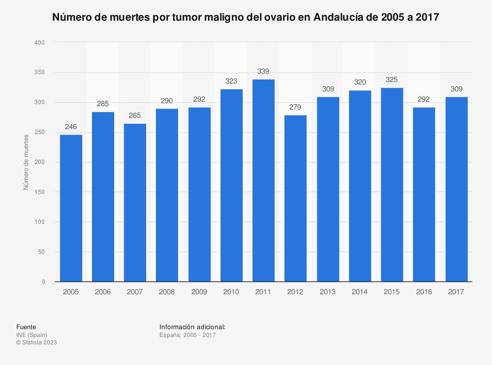 Estadística: Número de muertes por tumor maligno del ovario en Andalucía de 2005 a 2017 | Statista