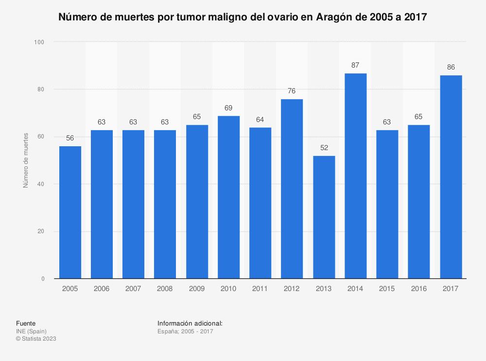 Estadística: Número de muertes por tumor maligno del ovario en Aragón de 2005 a 2017 | Statista