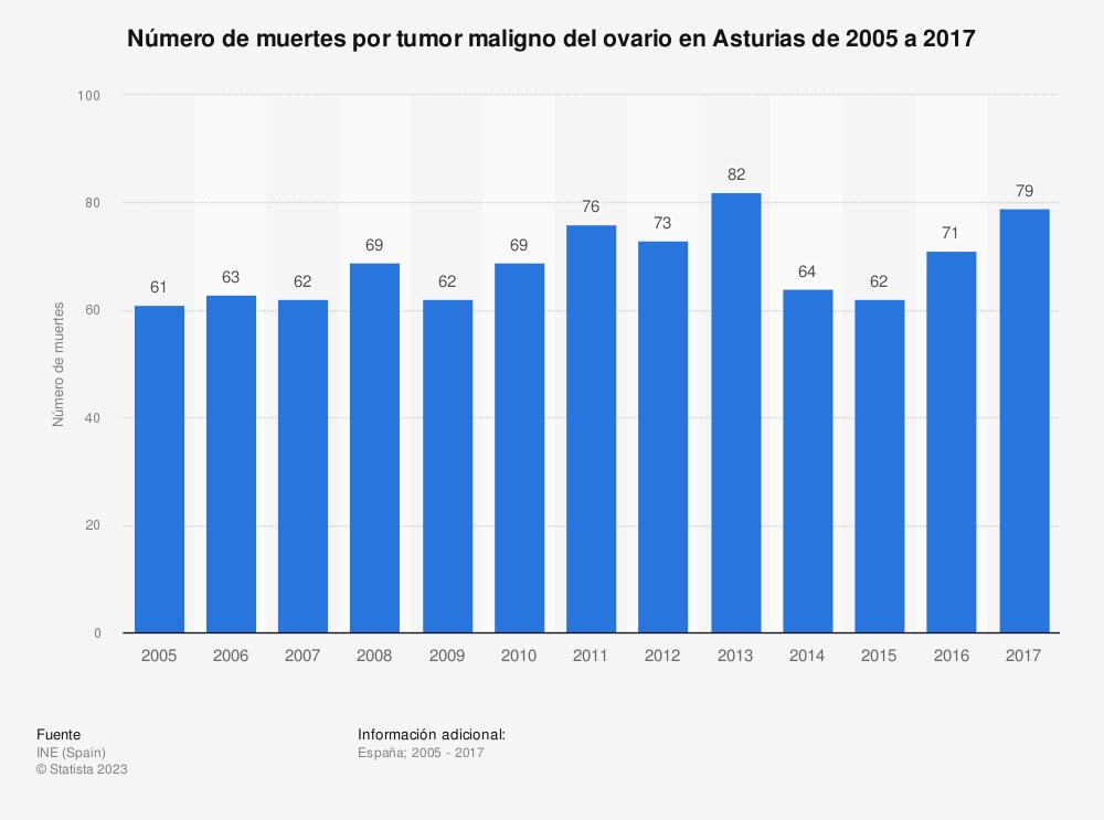 Estadística: Número de muertes por tumor maligno del ovario en Asturias de 2005 a 2017 | Statista
