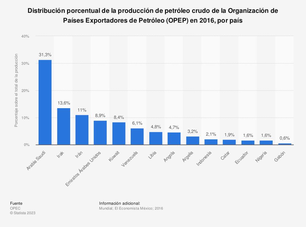 Estadística: Distribución porcentual de la producción de petróleo crudo de la Organización de Países Exportadores de Petróleo (OPEP) en 2016, por país | Statista