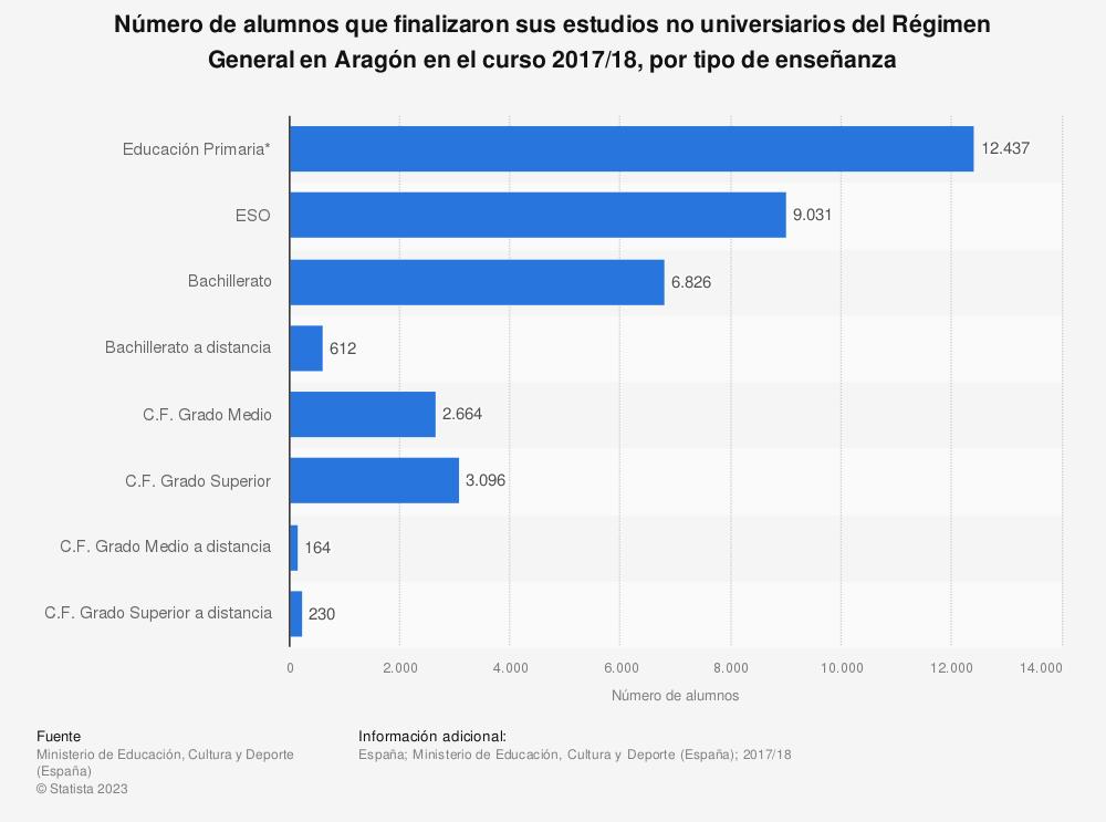 Estadística: Número de alumnos que finalizaron sus estudios del Régimen General en Aragón en el curso 2013/2014, por tipo de enseñanza | Statista