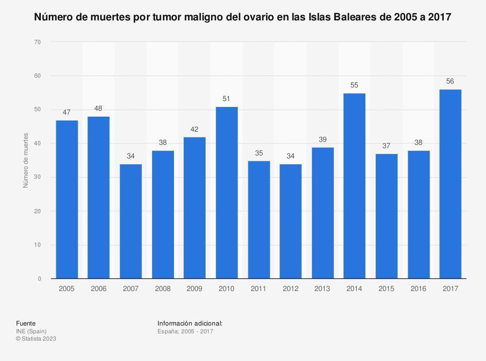 Estadística: Número de muertes por tumor maligno del ovario en las Islas Baleares de 2005 a 2017 | Statista