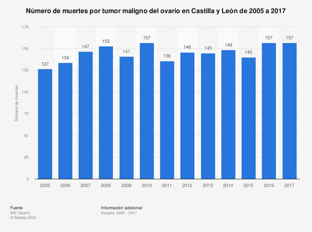 Estadística: Número de muertes por tumor maligno del ovario en Castilla y León de 2005 a 2017 | Statista