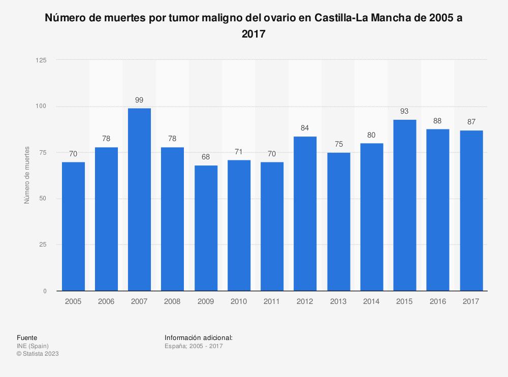 Estadística: Número de muertes por tumor maligno del ovario en Castilla-La Mancha de 2005 a 2017 | Statista