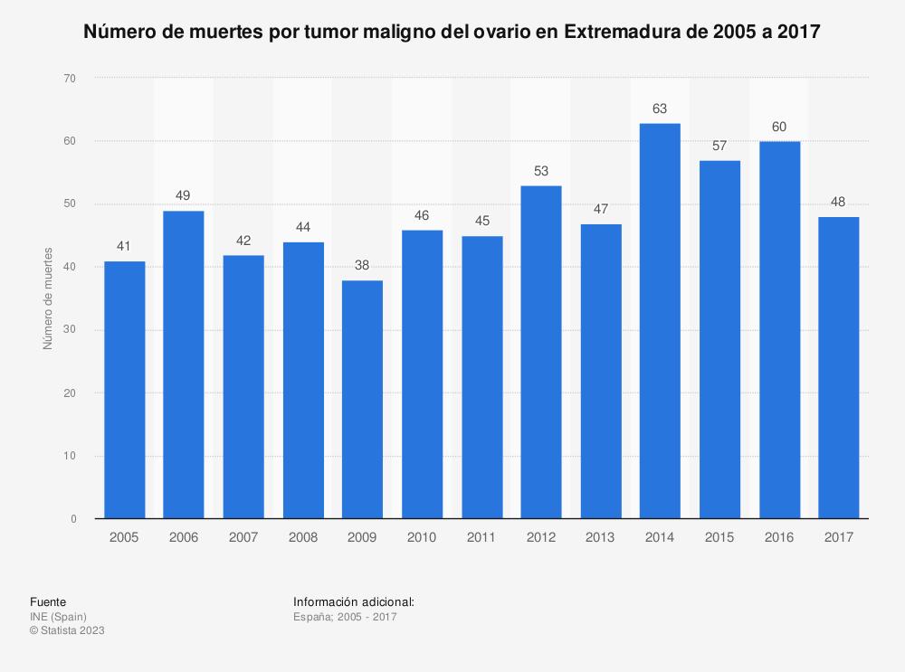 Estadística: Número de muertes por tumor maligno del ovario en Extremadura de 2005 a 2017 | Statista