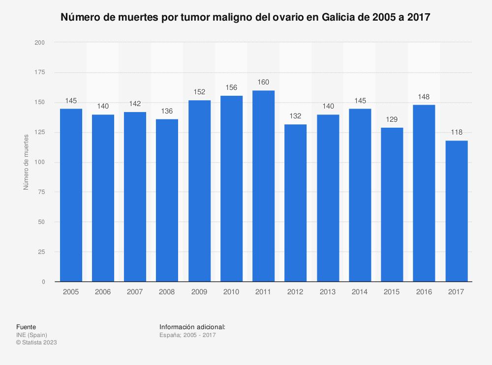 Estadística: Número de muertes por tumor maligno del ovario en Galicia de 2005 a 2017 | Statista