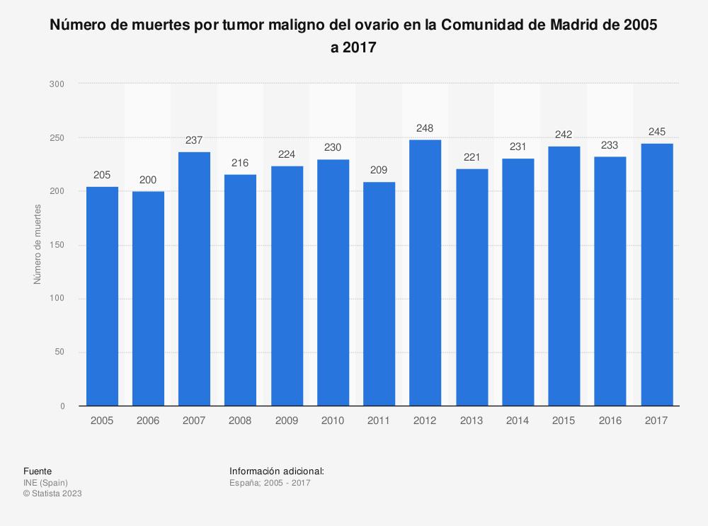 Estadística: Número de muertes por tumor maligno del ovario en la Comunidad de Madrid de 2005 a 2017 | Statista