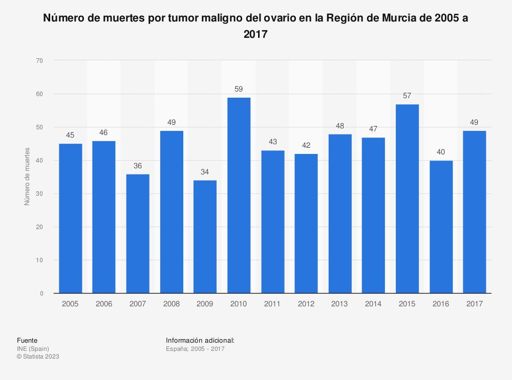 Estadística: Número de muertes por tumor maligno del ovario en la Región de Murcia de 2005 a 2017 | Statista