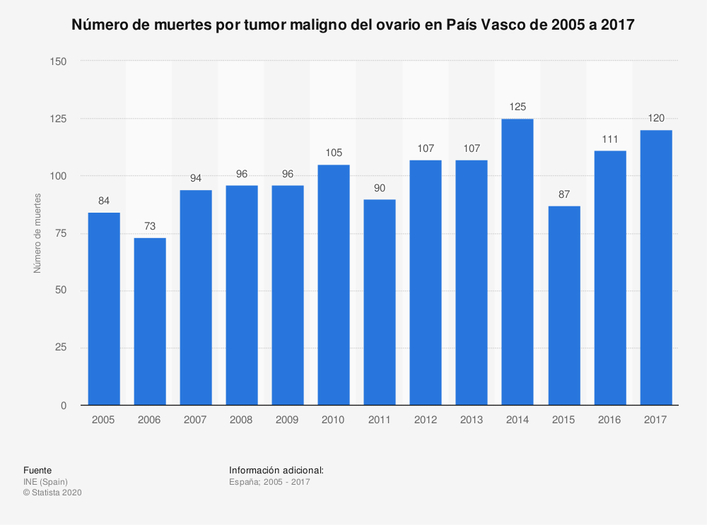 Estadística: Número de muertes por tumor maligno del ovario en País Vasco de 2005 a 2017 | Statista