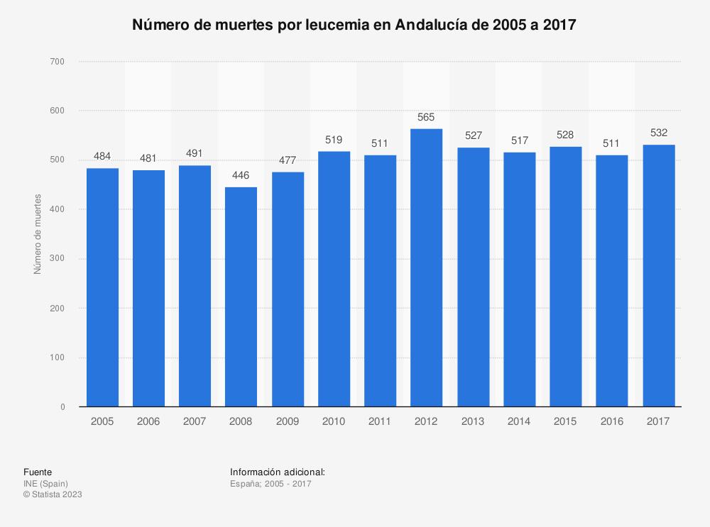 Estadística: Número de muertes por leucemia en Andalucía de 2005 a 2017 | Statista