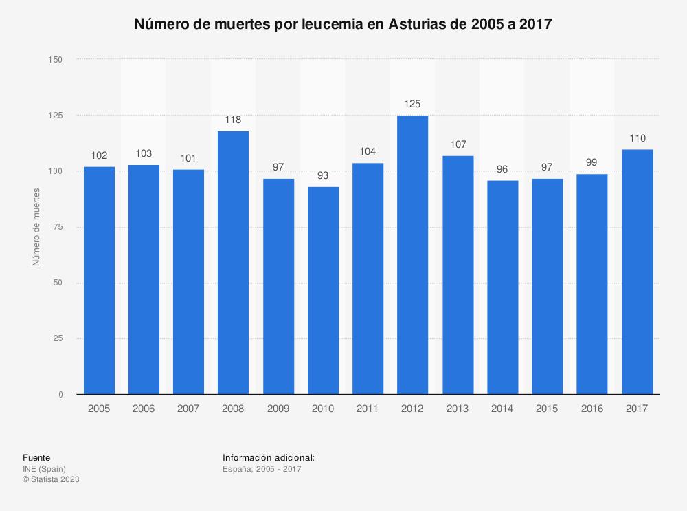 Estadística: Número de muertes por leucemia en Asturias de 2005 a 2017 | Statista