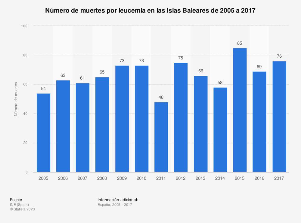Estadística: Número de muertes por leucemia en las Islas Baleares de 2005 a 2017 | Statista