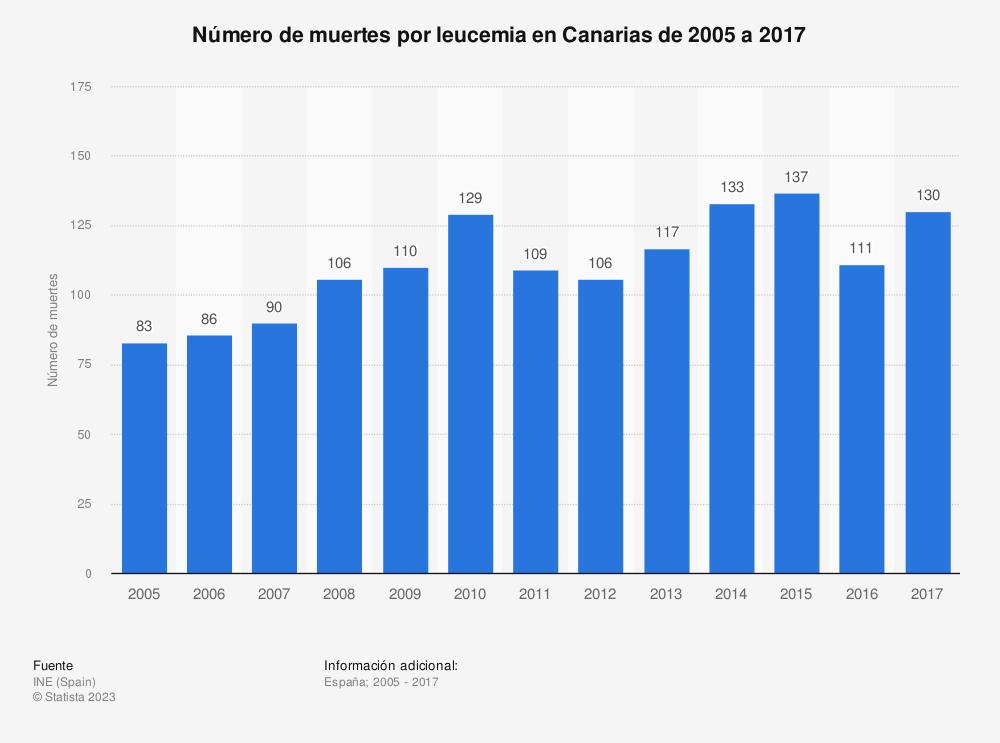 Estadística: Número de muertes por leucemia en Canarias de 2005 a 2017 | Statista