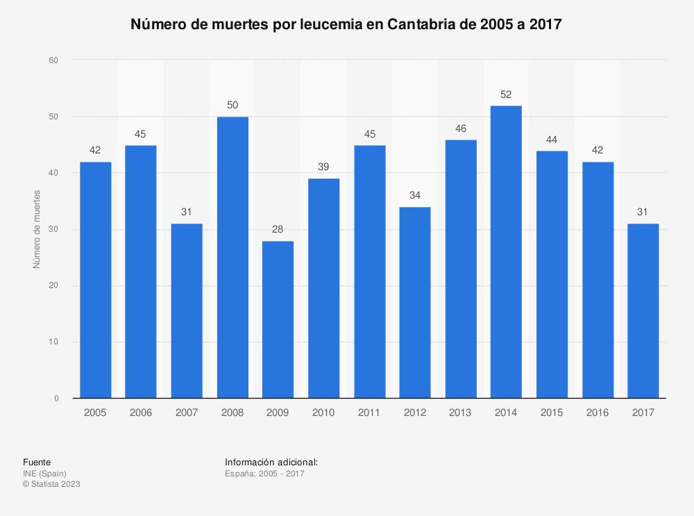 Estadística: Número de muertes por leucemia en Cantabria de 2005 a 2017 | Statista