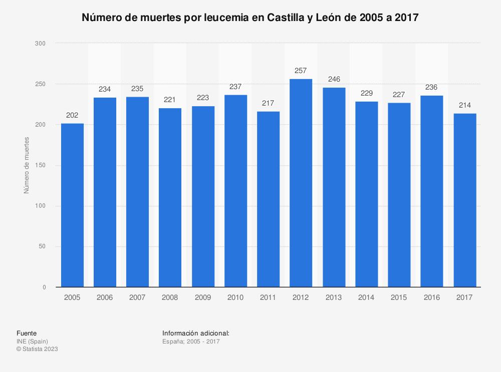 Estadística: Número de muertes por leucemia en Castilla y León de 2005 a 2017 | Statista