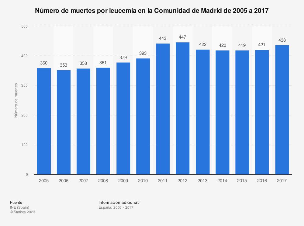 Estadística: Número de muertes por leucemia en la Comunidad de Madrid de 2005 a 2017 | Statista