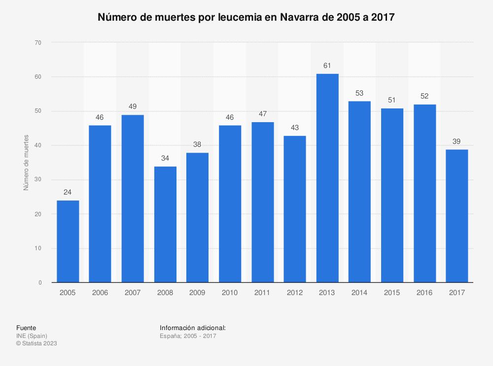 Estadística: Número de muertes por leucemia en Navarra de 2005 a 2017 | Statista
