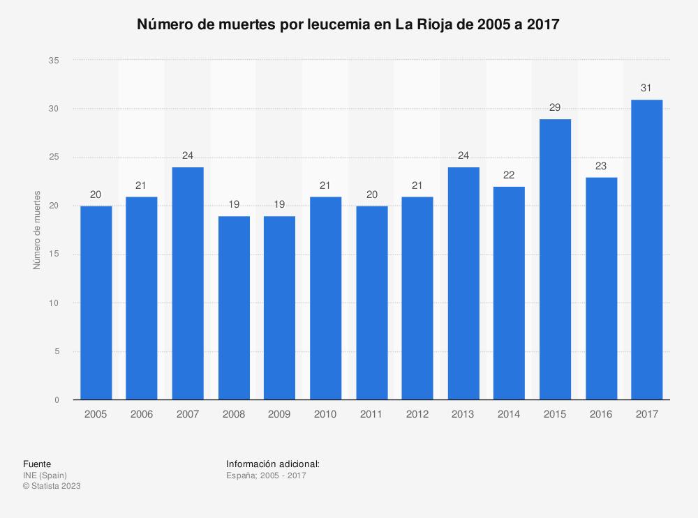 Estadística: Número de muertes por leucemia en La Rioja de 2005 a 2017 | Statista