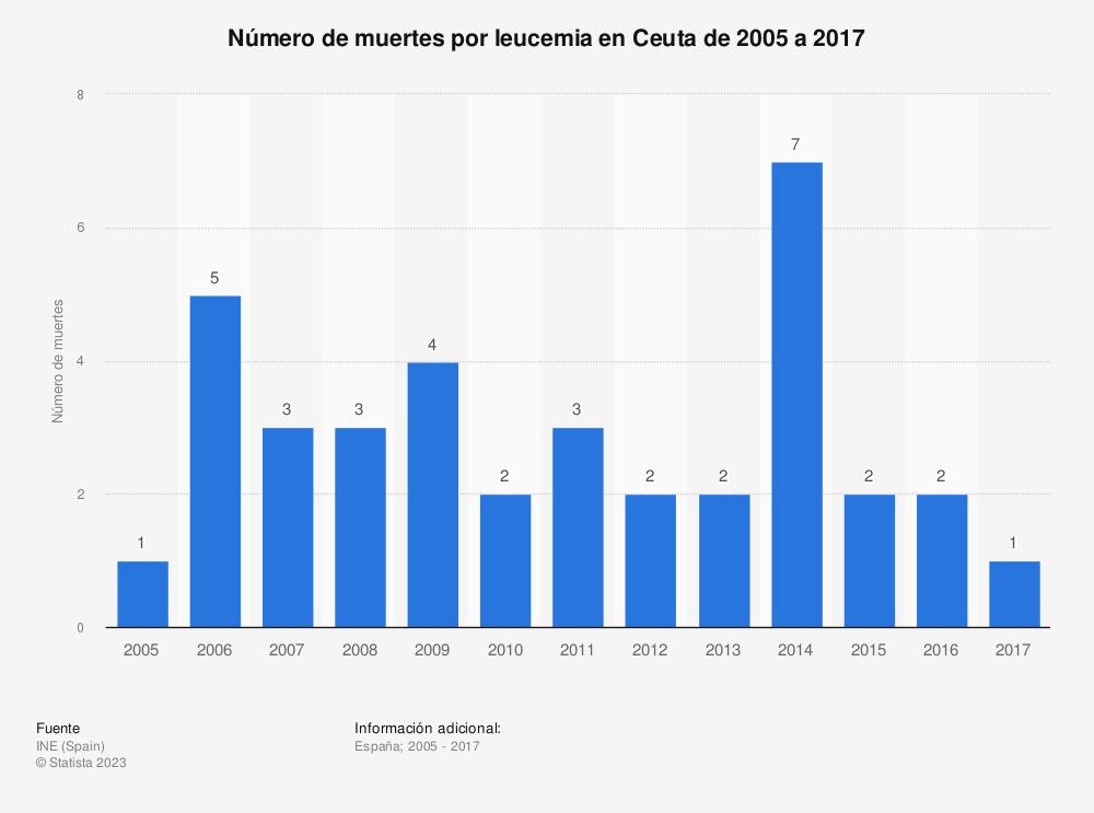 Estadística: Número de muertes por leucemia en Ceuta de 2005 a 2017 | Statista