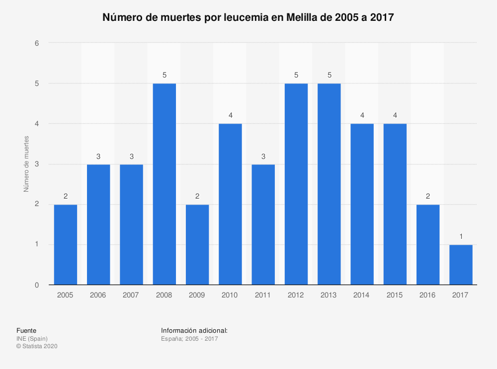 Estadística: Número de muertes por leucemia en Melilla de 2005 a 2017 | Statista