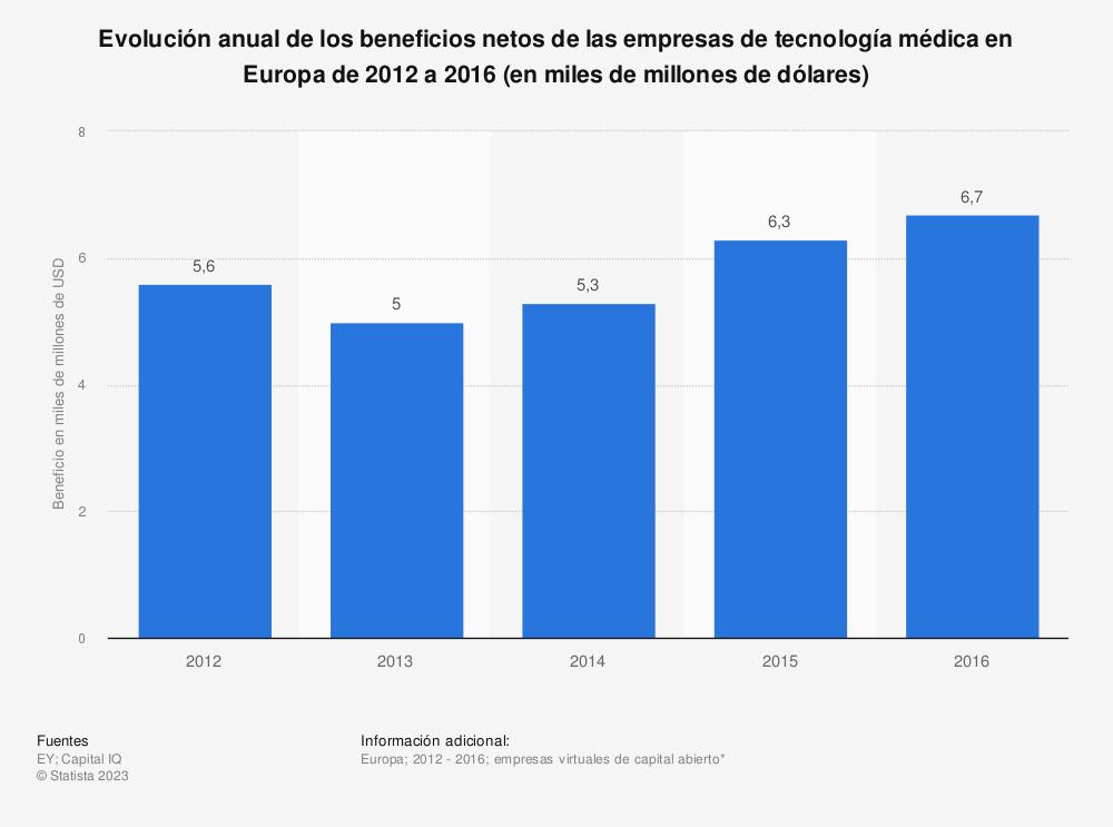 Estadística: Evolución anual de los beneficios netos de las empresas de tecnología médica en Europa de 2012 a 2016 (en miles de millones de dólares) | Statista