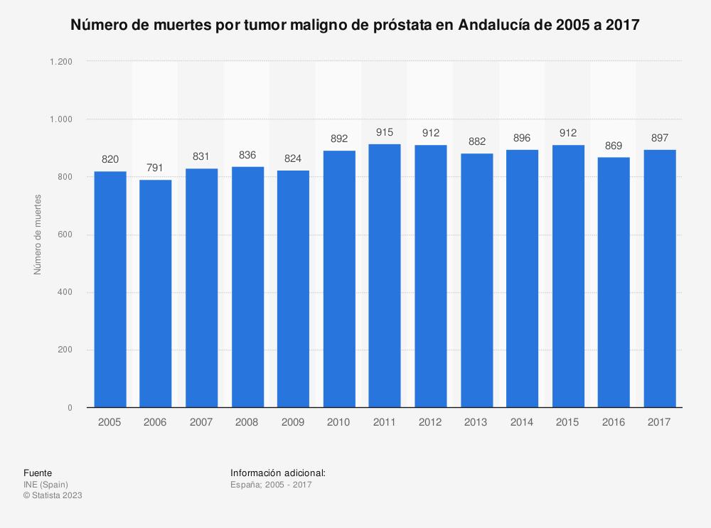 Estadística: Número de muertes por tumor maligno de próstata en Andalucía de 2005 a 2017 | Statista