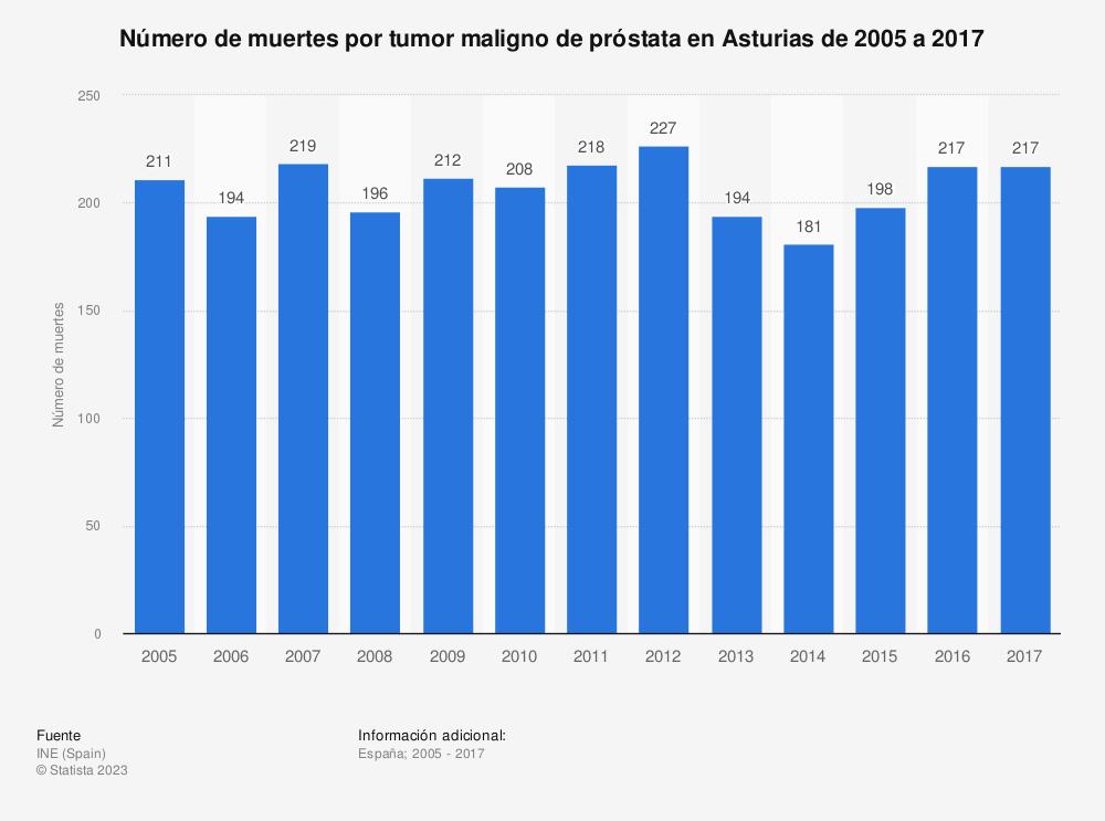Estadística: Número de muertes por tumor maligno de próstata en Asturias de 2005 a 2017 | Statista