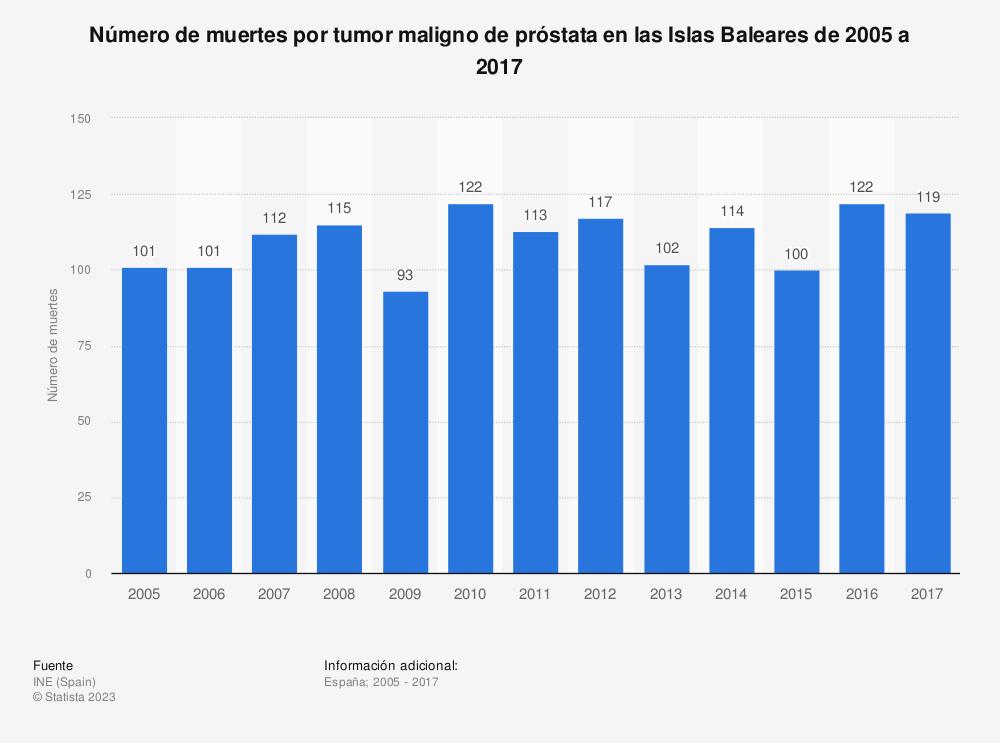 Estadística: Número de muertes por tumor maligno de próstata en las Islas Baleares de 2005 a 2017 | Statista