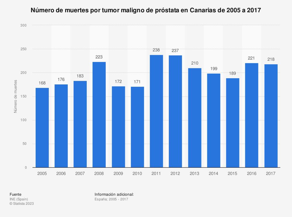 Estadística: Número de muertes por tumor maligno de próstata en Canarias de 2005 a 2017 | Statista